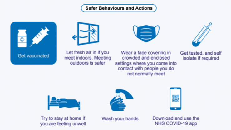COVID-19 safer behaviours and actions