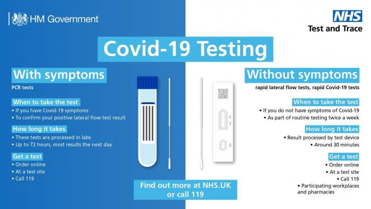 Which COVID test do I need?